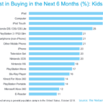 "Nielsen: ""Kids in the U.S. Eyeing Big-Ticket Tech This Holiday Season"""