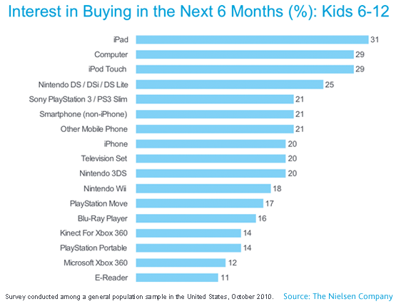 "Nielsen: ""Kids in the U.S. Eyeing Big-Ticket Tech This Holiday Season"", October 2010"
