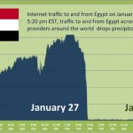 Egypt and Internet: some caution