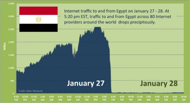 Internet traffic to and from Egypt on January 27-28, by Arbor Networks