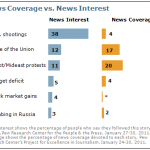 "The Pew Research Center: ""Limited Public Interest in Egyptian Protests"""