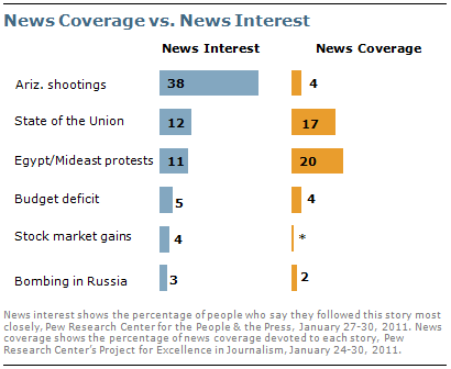 """""""Limited Public Interest in Egyptian Protests"""" by the Pew Research Center, Feb. 1st, 2011"""