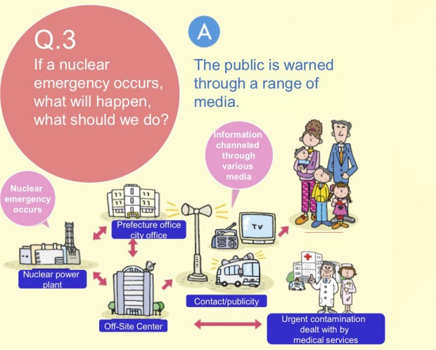 """Responding to a Nuclear Emergency"" by the Japan Nuclear and Industrial Safety Agency (NISA)"