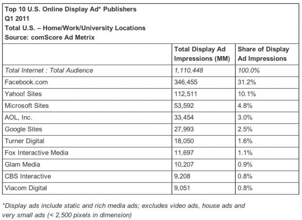 Top 10 U.S. Online Display Ad* Publishers Q1 2011 (comScore)
