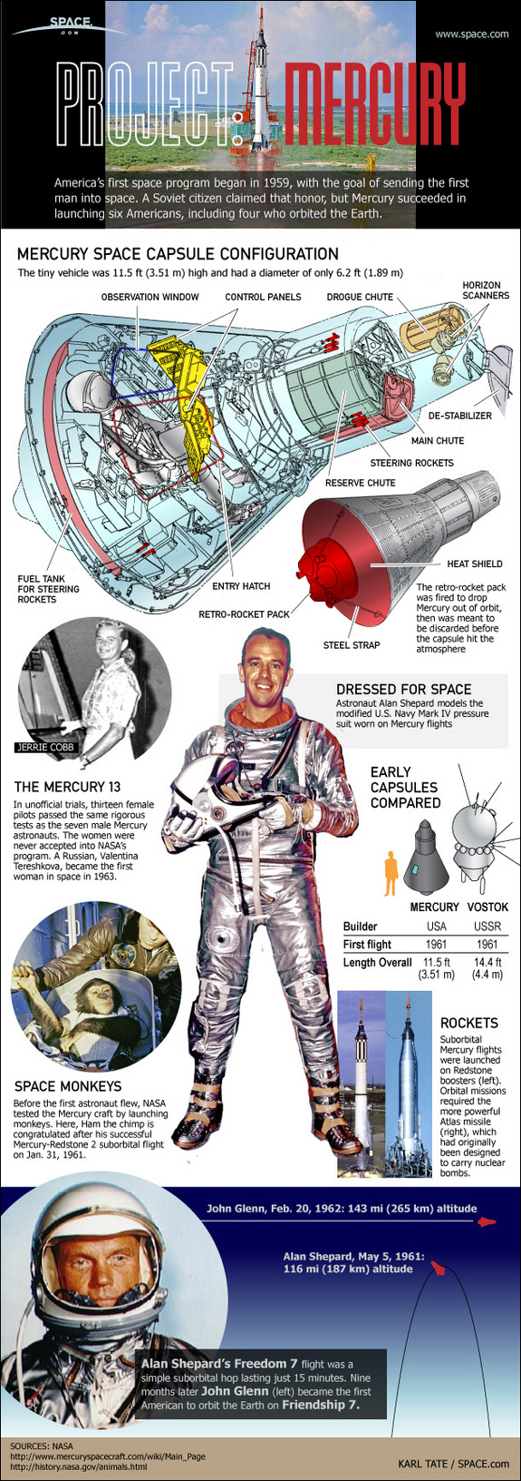 Project Mercury Infographic prepared by SPACE.com