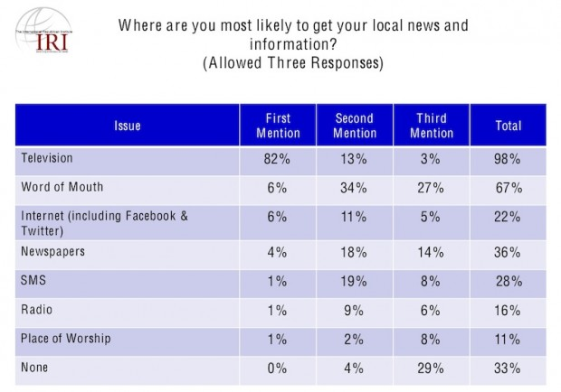 Most likely source to get local news and information (IRI Egyptian Survey, June 7, 2011)