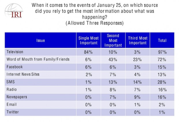 Source of information for the events of January 25 (IRI Egyptian Survey, June 7, 2011)