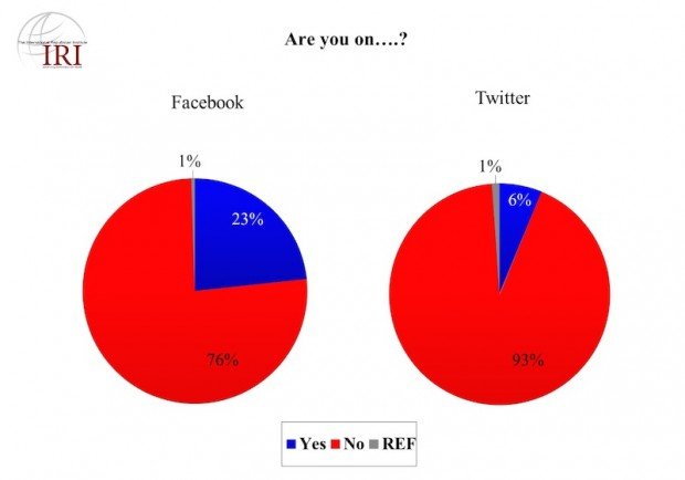Facebook and Twitter users (IRI Egyptian Survey, released June 7, 2011)