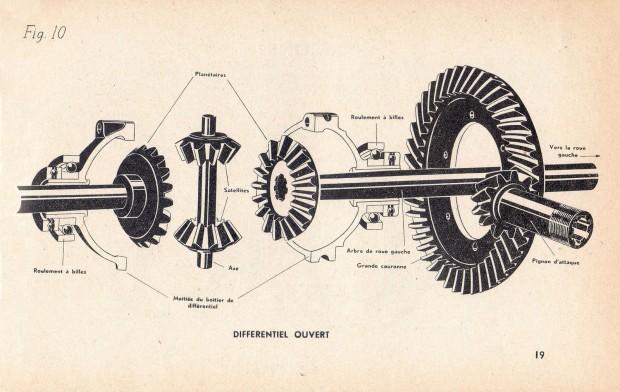 """""""Différentiel ouvert"""" in L'Automobile, son mécanisme, sa conduite, son entretien, son dépannage by René-M. Viette, Mercadier-L'Homme, 1945, Fig. 10, p. 19"""