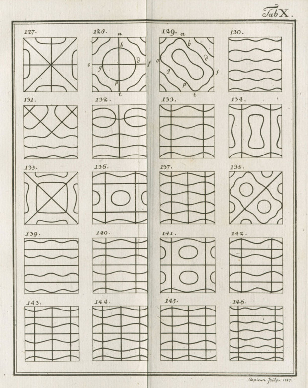 Table 10 from 'Entdeckungen über die Theorie des Klanges' by Ernst Chladni, 1787. Public domain.